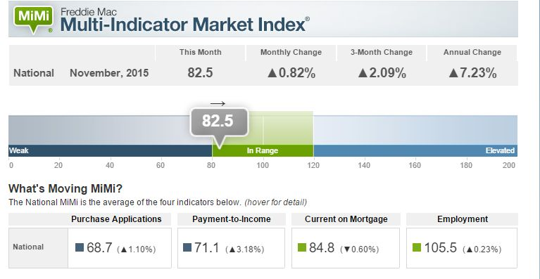 Freddie Mac Indicates Stable and Progressing Housing Market
